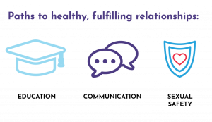 Guide to Sexual Health - Paths to Healthy, Fulfilling Relationships