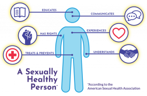 Guide to Sexual Health - A Sexually Healthy Person